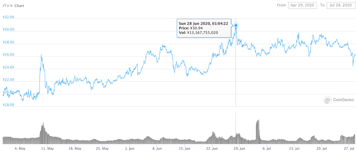 2020年3月6日〜2020年9月1日 BATのチャート(画像:coingecko.com)