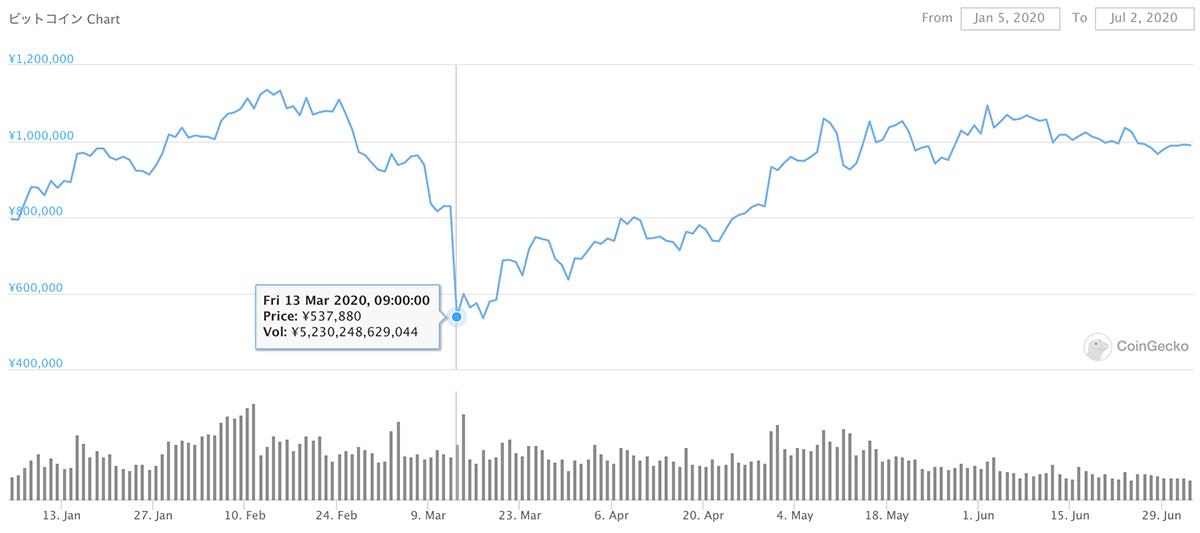 2020年1月5日〜2020年7月2日 BTCのチャート(引用:coingecko.com)