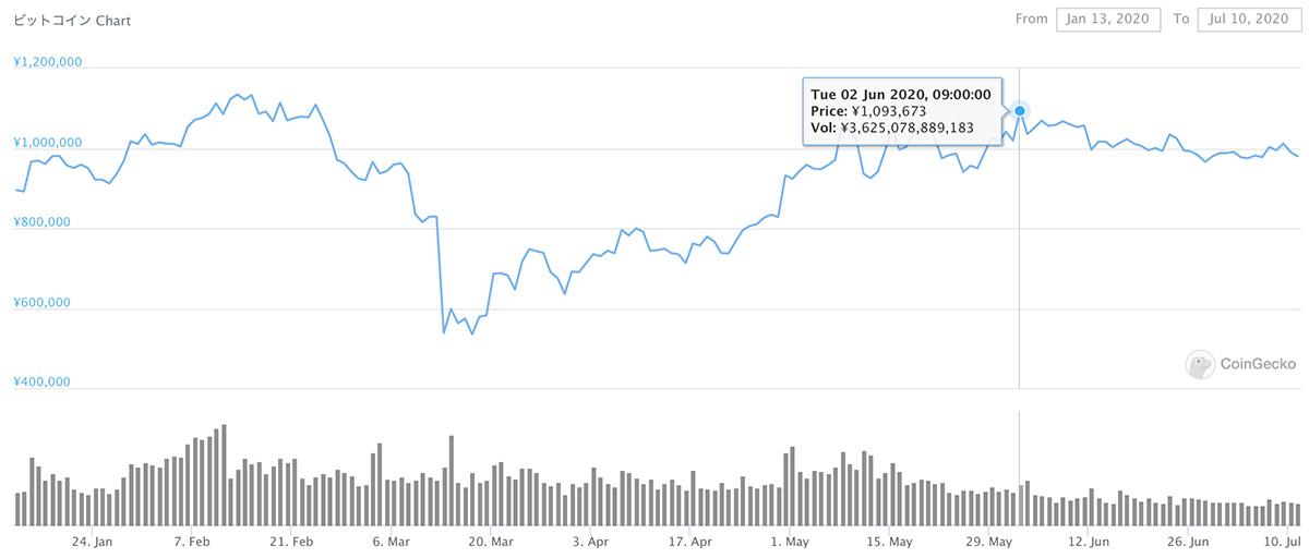 2020年1月13日〜2020年7月10日 BTCのチャート(引用:coingecko.com)