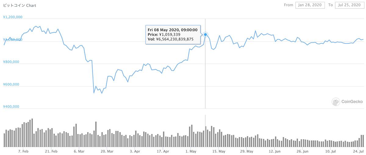 2020年1月28日〜2020年7月25日 BTCのチャート(引用:coingecko.com)