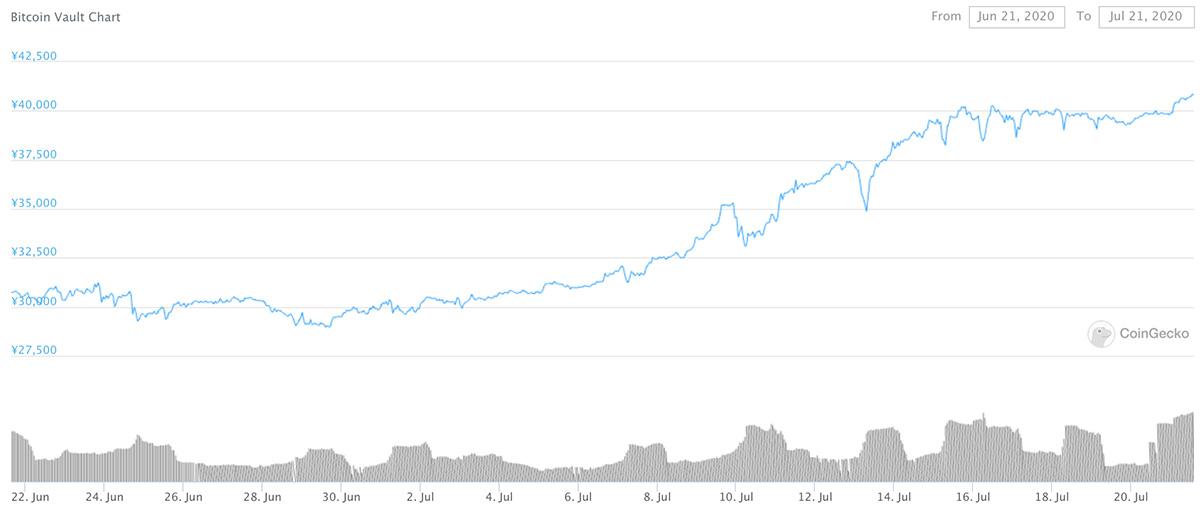 2020年6月21日〜2020年7月21日 ビットコインボルトの価格推移(画像:Coingecko)