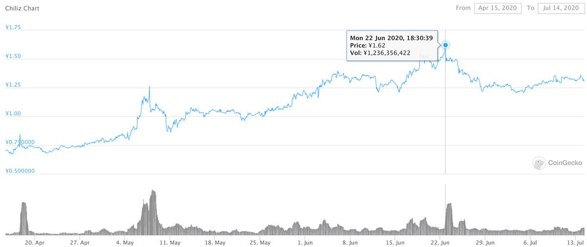 2020年4月15日〜2020年7月14日 CHZのチャート(画像:CoinGecko)