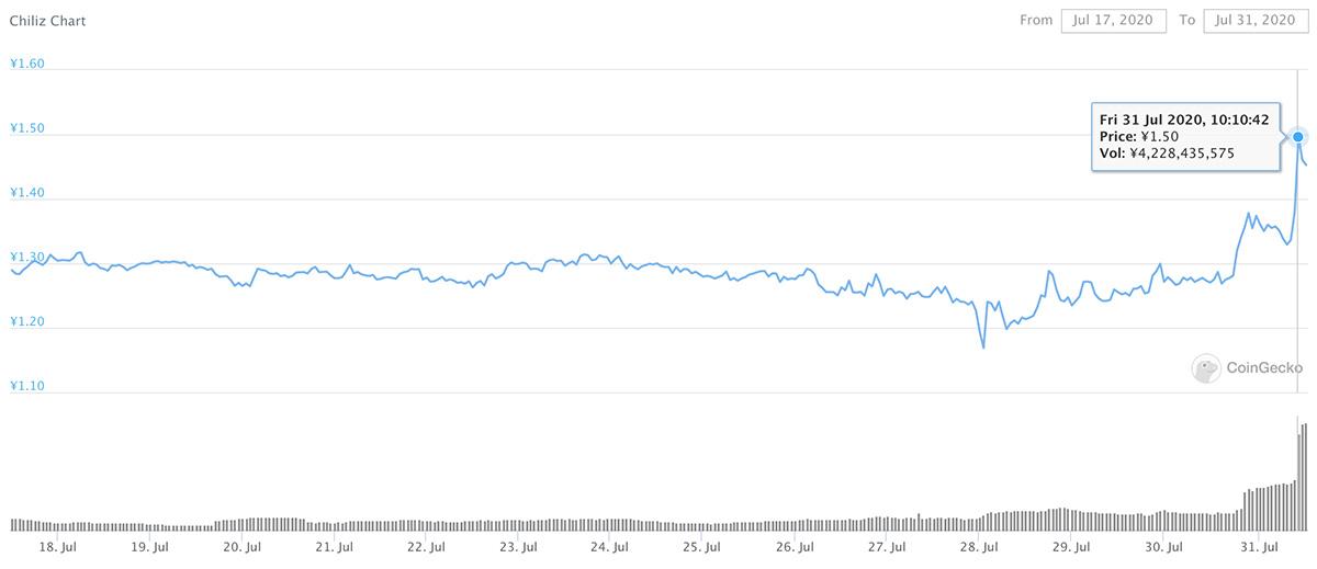 2020年7月17日〜2020年7月31日 CHZのチャート(画像:CoinGecko)