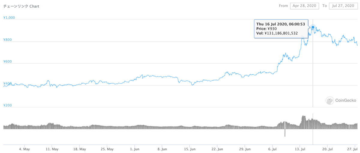 2020年4月28日〜2020年7月27日 LINKの価格推移(画像:CoinGecko)