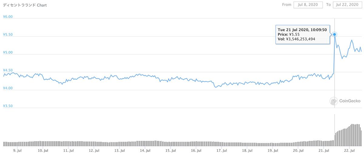 2019年11月23日〜2020年2月21日 MANAのチャート(画像:coingecko.com)