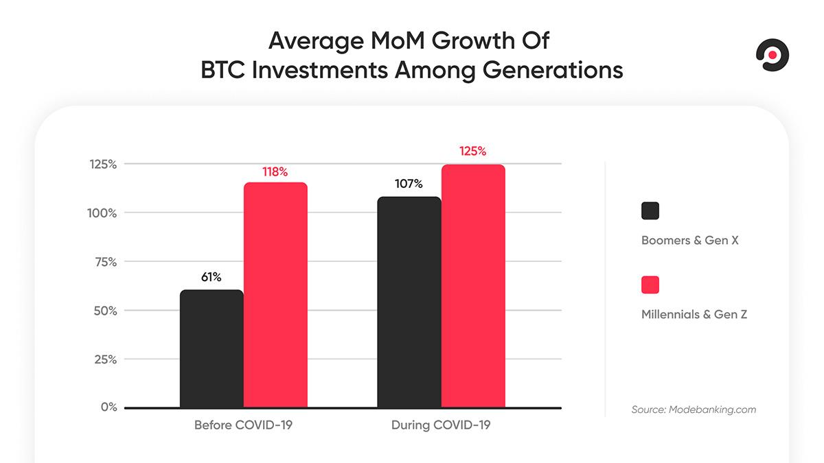 新型コロナウイルス前後のビットコイン投資伸び率(画像:Mode Banking)