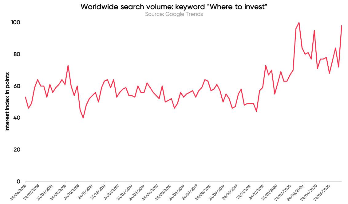 Google検索における「投資先」の検索量(画像:Mode Banking)