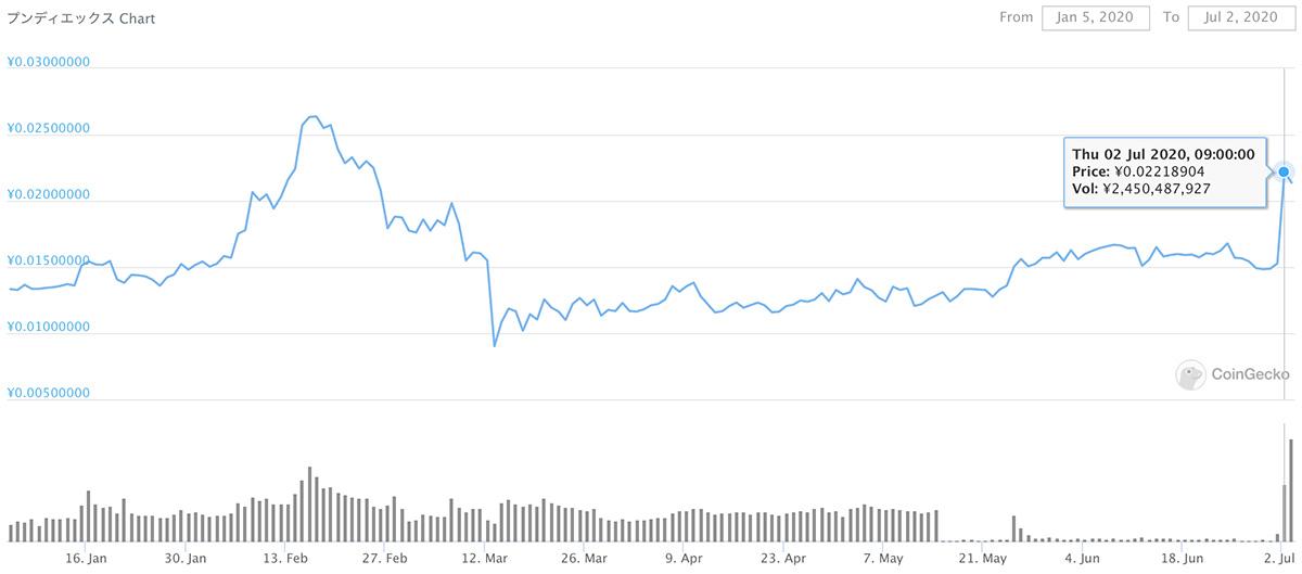 2020年1月5日〜2020年7月2日 NPXSのチャート(引用:coingecko.com)