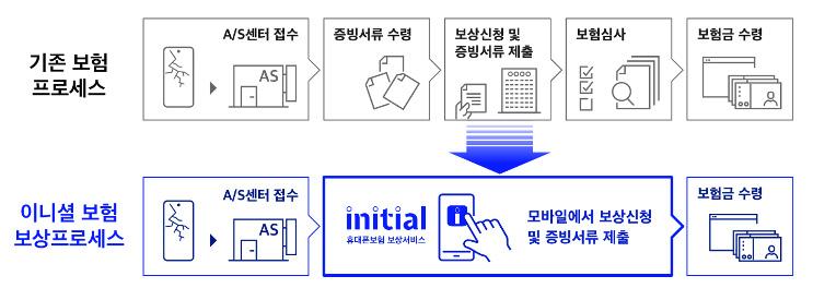 イニシャル携帯電話保険補償サービス(画像:SKテレコム)