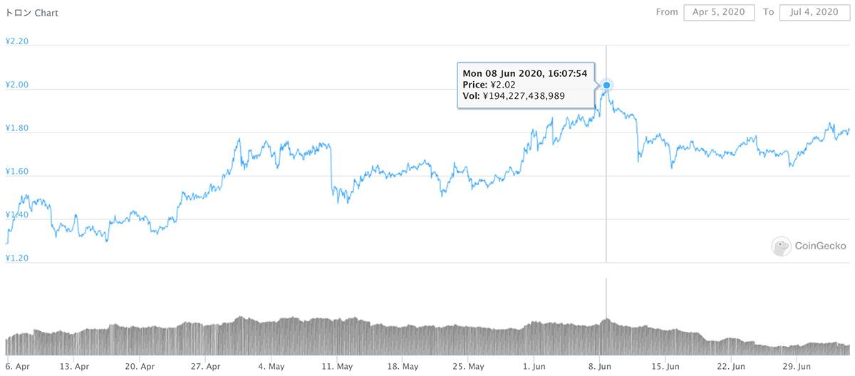 2020年4月5日〜2020年7月4日 TRXのチャート(引用:coingecko.com)