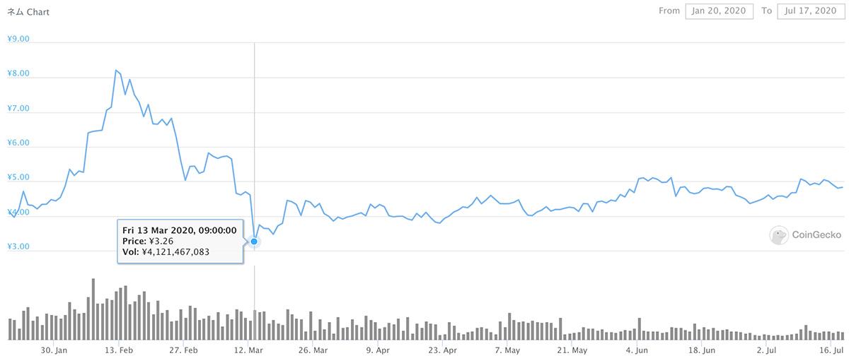 2020年1月20日〜2020年7月17日 XEMのチャート(引用:coingecko.com)