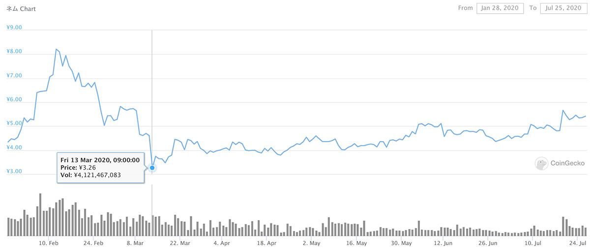 2020年1月28日〜2020年7月25日 XEMのチャート(引用:coingecko.com)