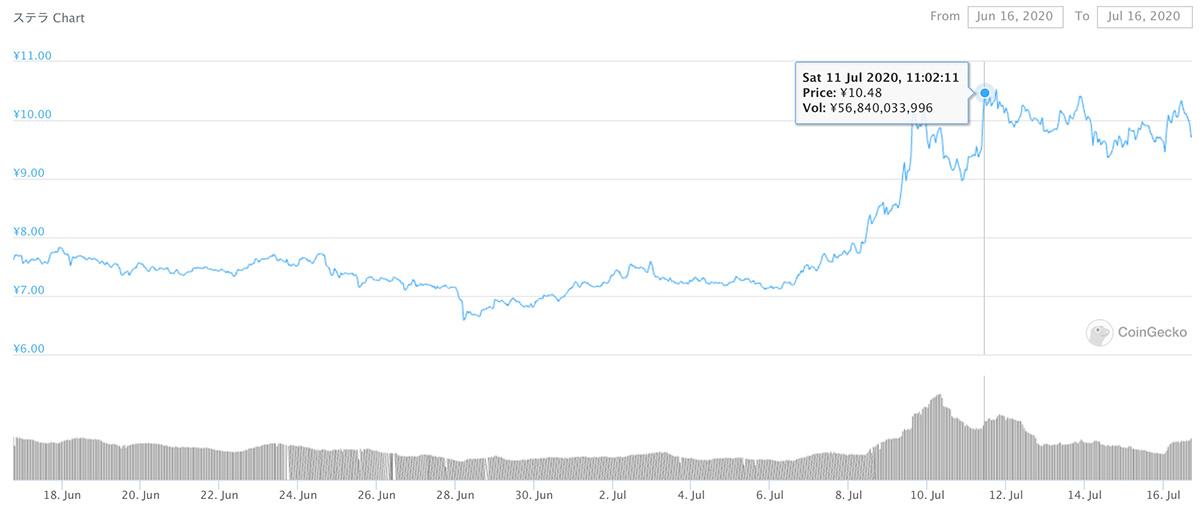 2020年6月16日〜2020年7月16日 XLMのチャート(引用:coingecko.com)
