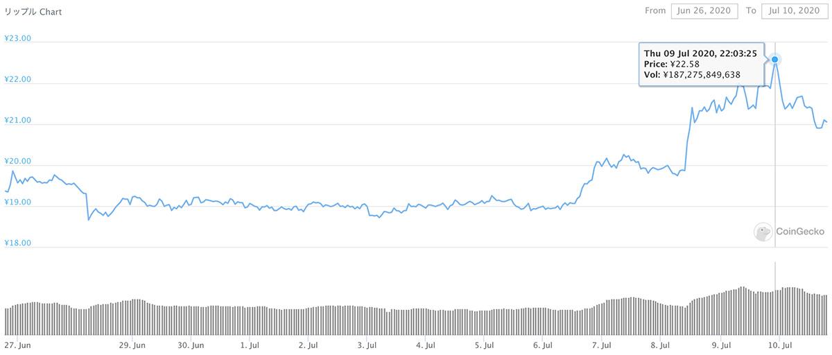 2020年6月26日〜2020年7月10日 XRPのチャート(引用:coingecko.com)