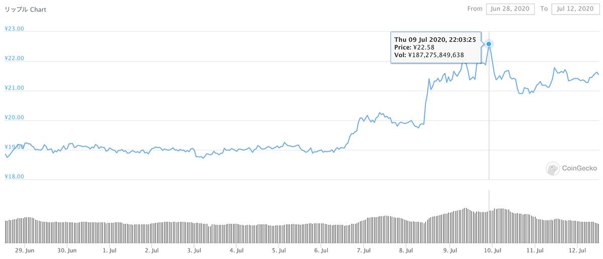 2020年6月28日〜2020年7月12日 XRPのチャート(引用:coingecko.com)