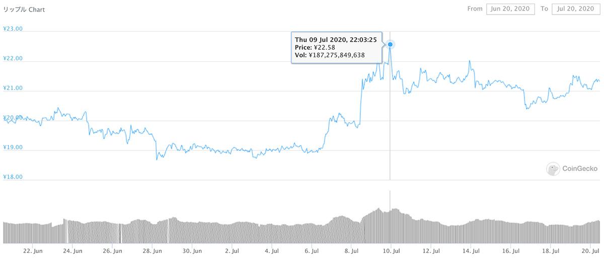 2020年6月20日〜2020年7月20日 XRPのチャート(引用:coingecko.com)