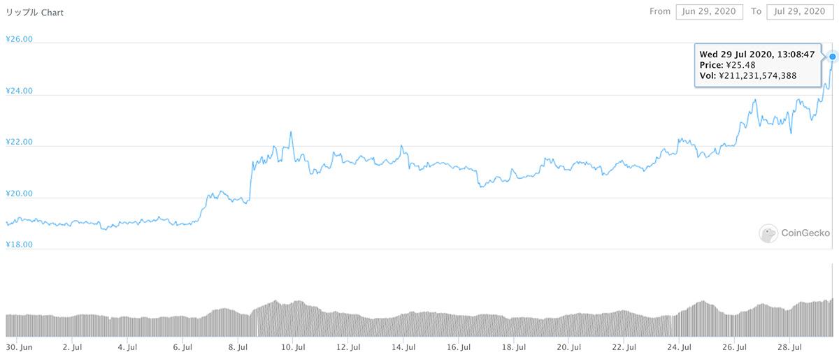 2020年6月29日〜2020年7月29日 XRPのチャート(引用:coingecko.com)