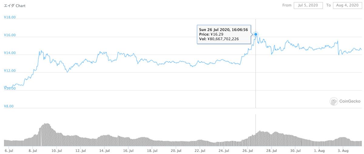 2020年7月5日〜2020年8月4日 ADAのチャート(引用:coingecko.com)