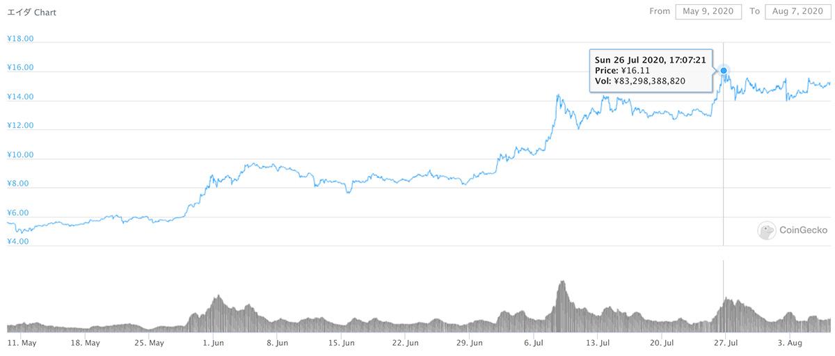2020年5月9日〜2020年8月7日 ADAのチャート(引用:coingecko.com)