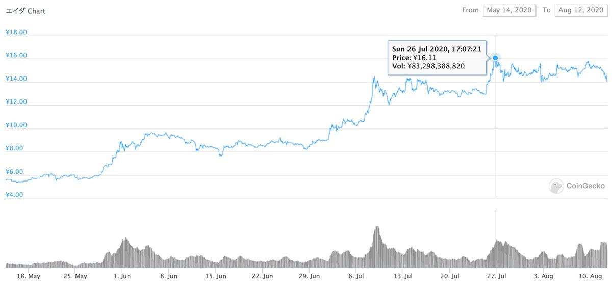 2020年5月14日〜2020年8月12日 ADAのチャート(引用:coingecko.com)