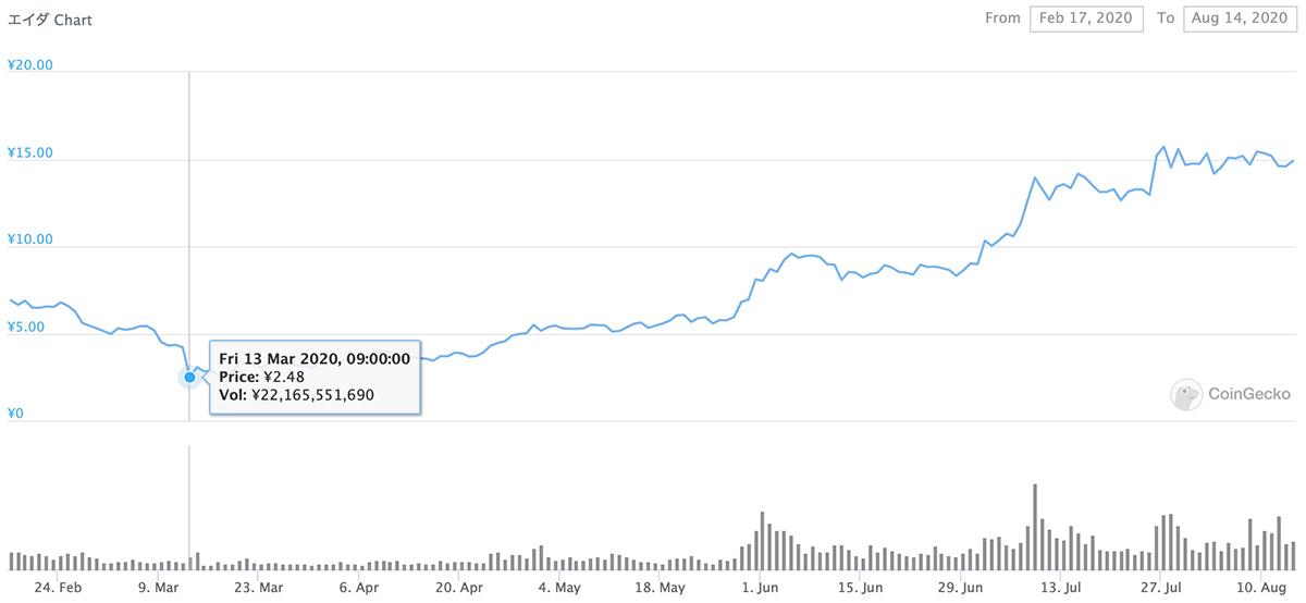 2020年2月17日〜2020年8月14日 ADAのチャート(引用:coingecko.com)
