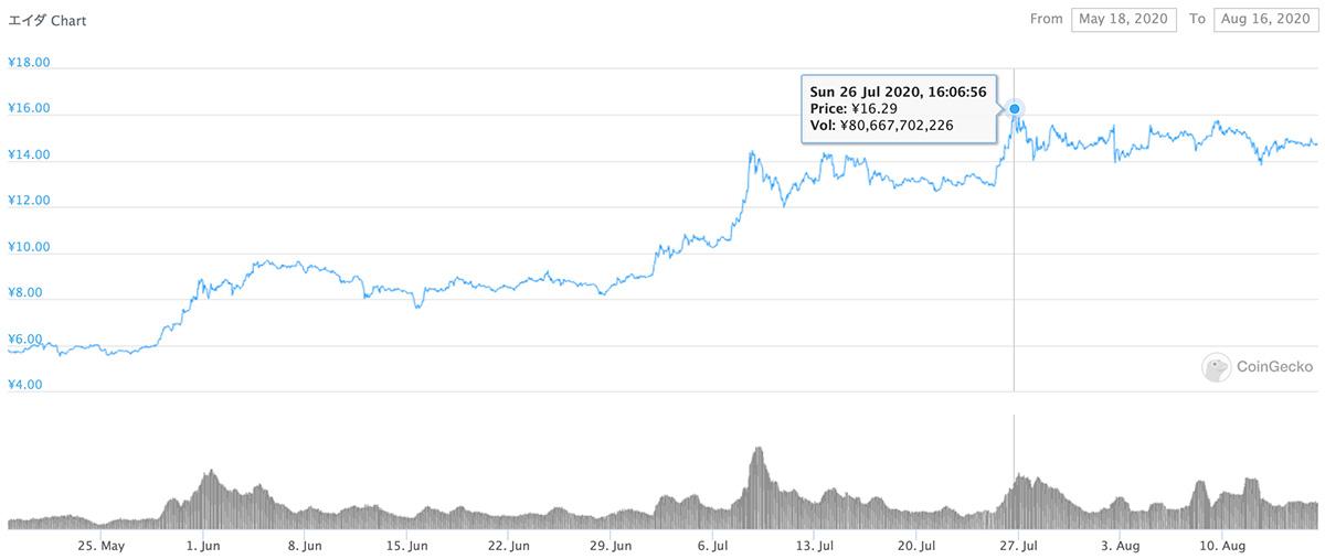 2020年5月18日〜2020年8月16日 ADAのチャート(引用:coingecko.com)