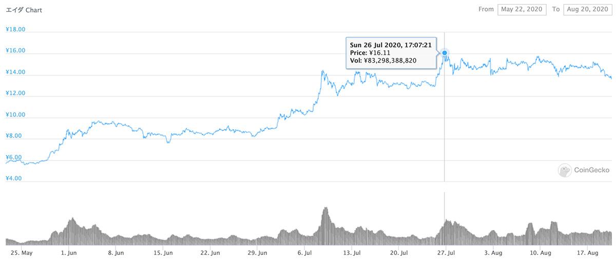 2020年5月22日〜2020年8月20日 ADAのチャート(引用:coingecko.com)