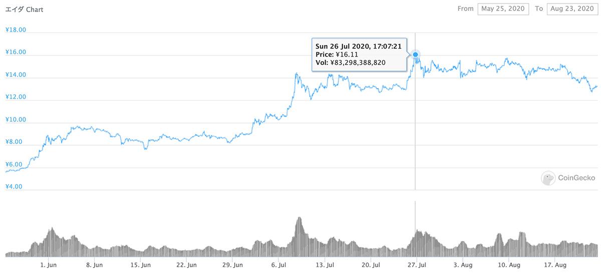 2020年5月25日〜2020年8月23日 ADAのチャート(引用:coingecko.com)