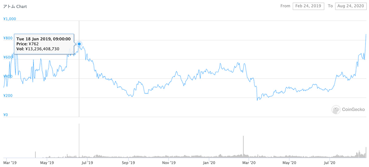 2019年2月24日〜2020年8月24日 ATOMのチャート(画像:CoinGecko)