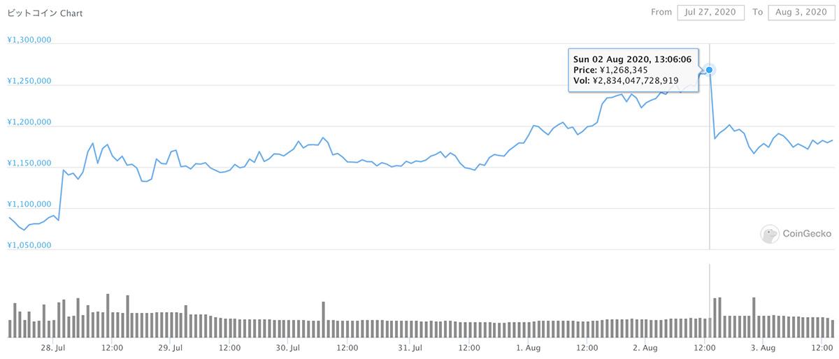 2020年7月27日〜2020年8月3日 BTCのチャート(引用:coingecko.com)