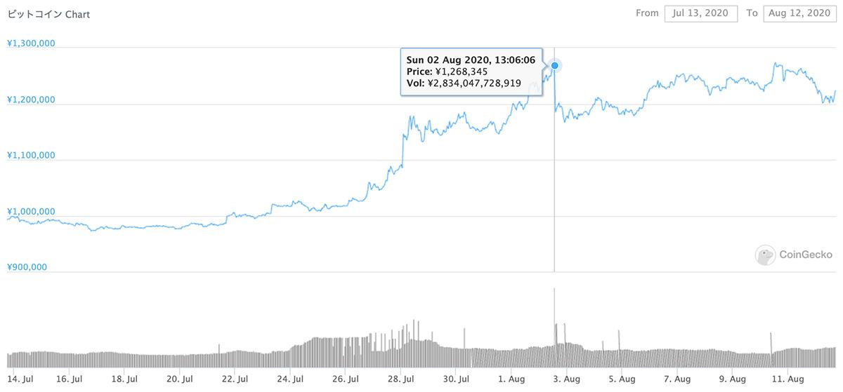 2020年7月13日〜2020年8月12日 BTCのチャート(引用:coingecko.com)