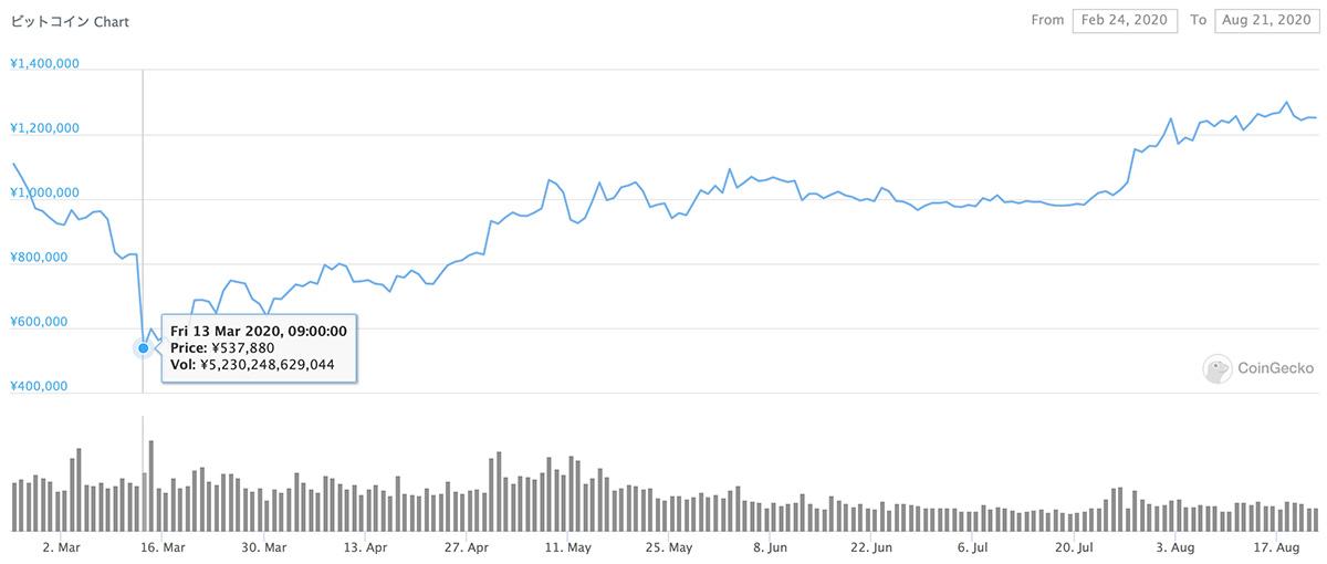2020年2月24日〜2020年8月21日 BTCのチャート(引用:coingecko.com)