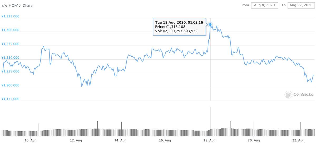 2020年8月8日〜2020年8月22日 BTCのチャート(引用:coingecko.com)