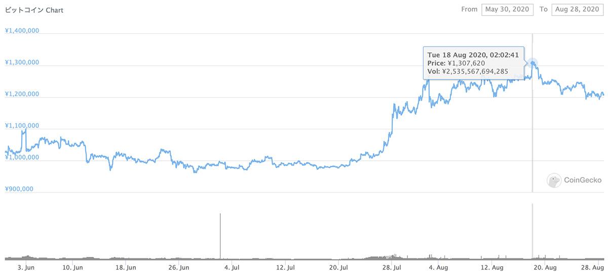 2020年5月30日〜2020年8月28日 BTCのチャート(引用:coingecko.com)