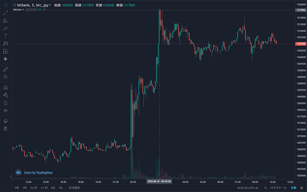 2020年8月17日〜2020年8月18日 BTC/JPYの5分足チャート(画像:bitbank)