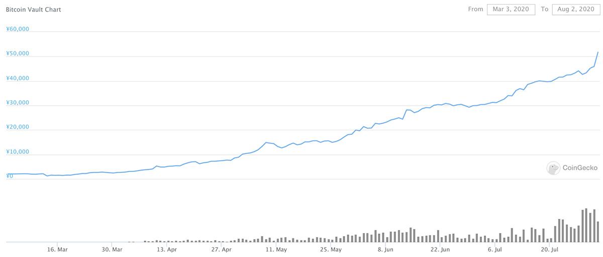 2020年3月3日〜2020年8月2日 BTCVのチャート(画像:CoinGecko)