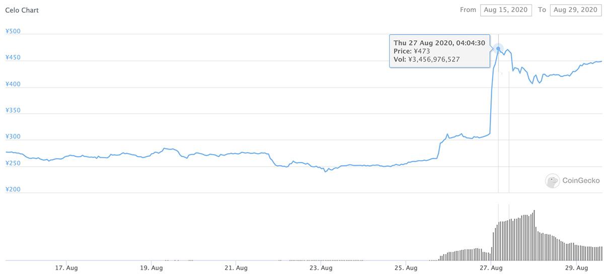 2020年8月15日〜2020年8月29日 CELOのチャート(画像:CoinGecko)