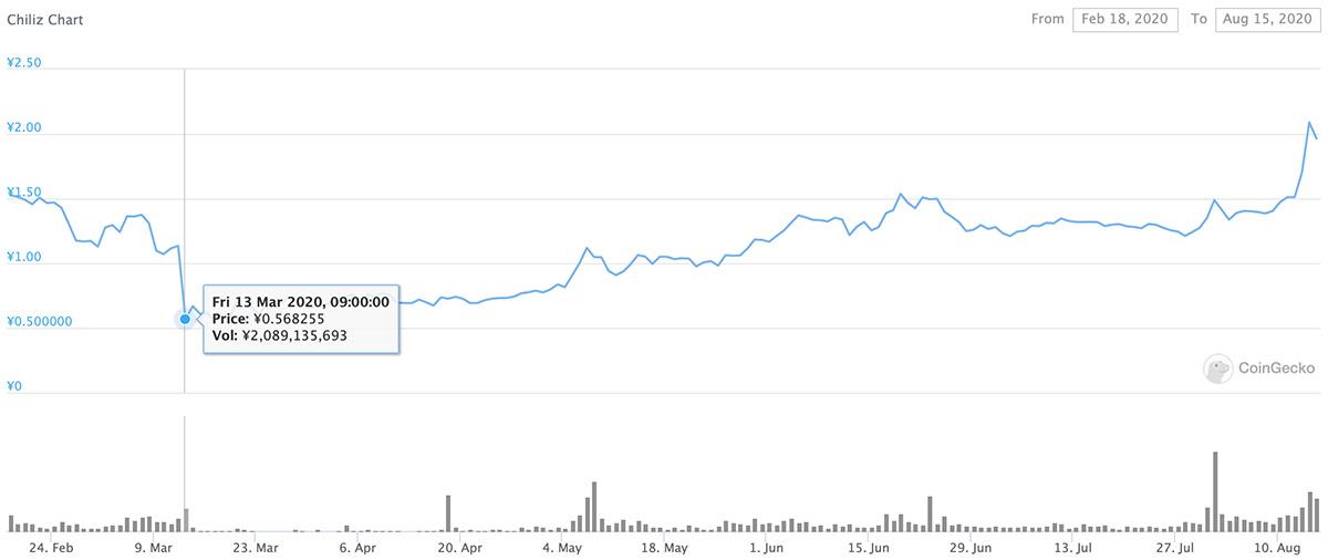 2020年2月18日〜2020年8月15日 CHZのチャート(画像:CoinGecko)