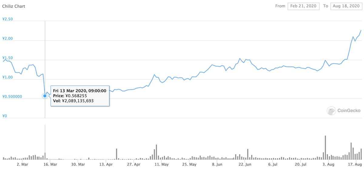 2020年2月21日〜2020年8月18日 CHZのチャート(画像:CoinGecko)