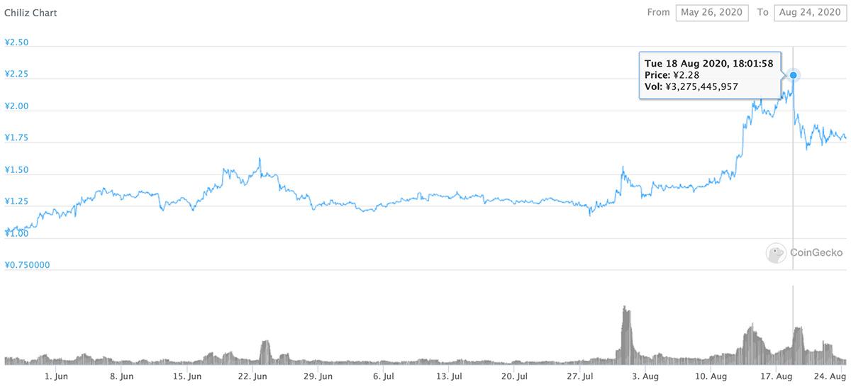 2020年5月26日〜2020年8月24日 CHZのチャート(画像:CoinGecko)