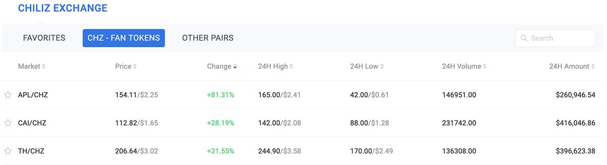 2020年8月29日「Chiliz Exchange」上昇率TOP3の仮想通貨(画像:Chiliz.net)