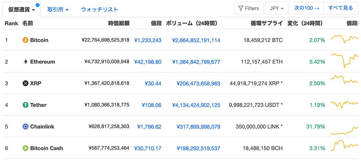 2020年8月13日 CoinMarketCapの仮想通貨時価総額ランキング(画像:CoinMarketCap)