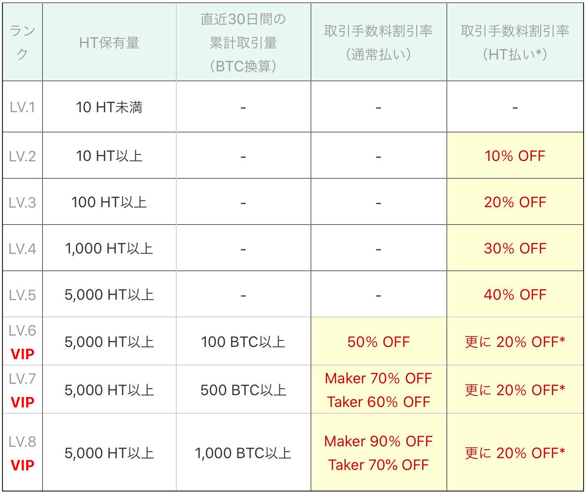 取引手数料割引ランクの条件および割引率(画像:Huobi Japan)