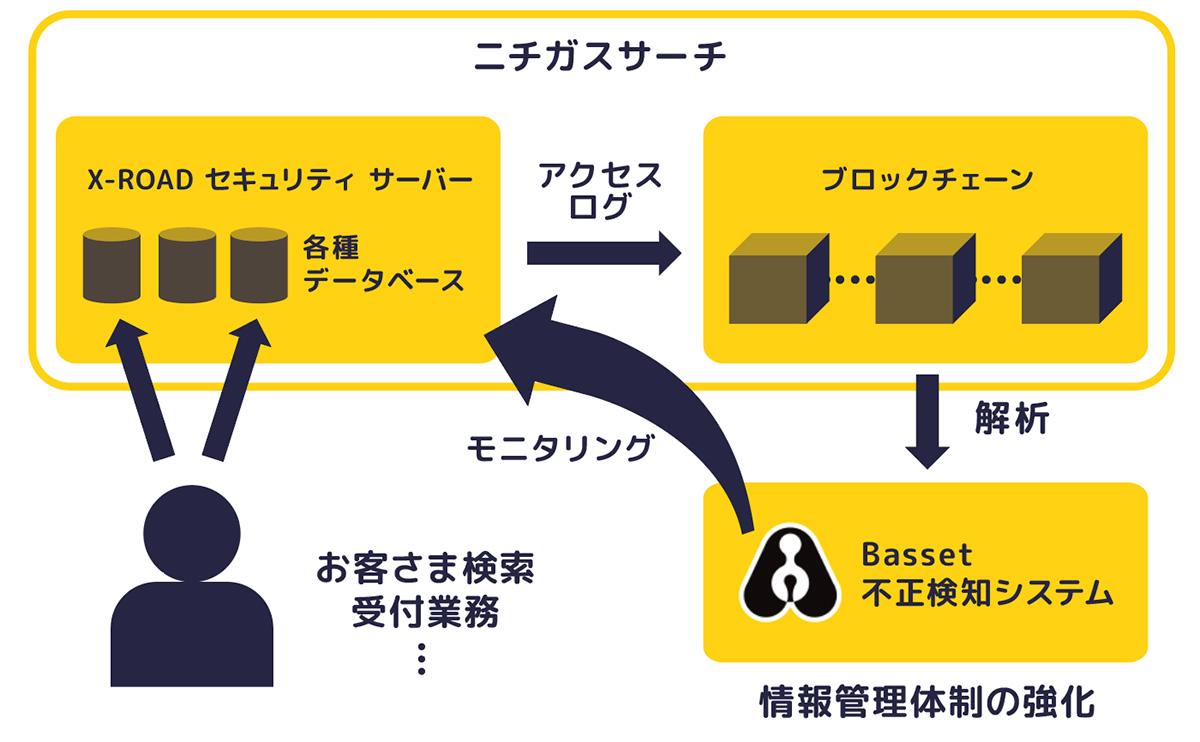 不正検知システム構成の概略図(画像:株式会社Basset)