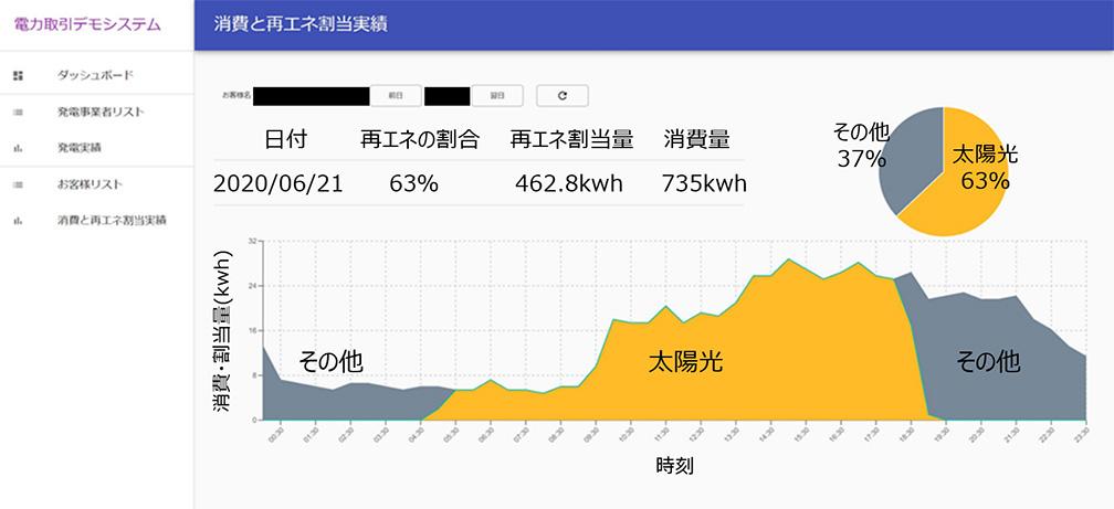 消費量を示すウェブアプリケーションのデモイメージ(画像:RICOH)