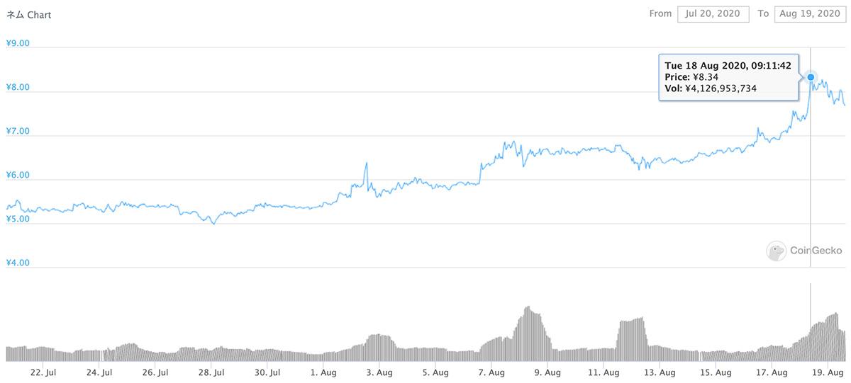 2020年7月20日〜2020年8月19日 XEMのチャート(引用:coingecko.com)