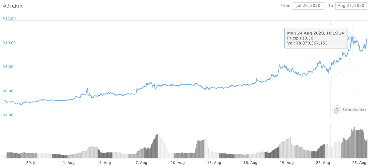 2020年7月26日〜2020年8月25日 XEMのチャート(引用:coingecko.com)