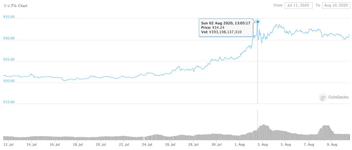 2020年7月11日〜2020年8月10日 XRPのチャート(引用:coingecko.com)