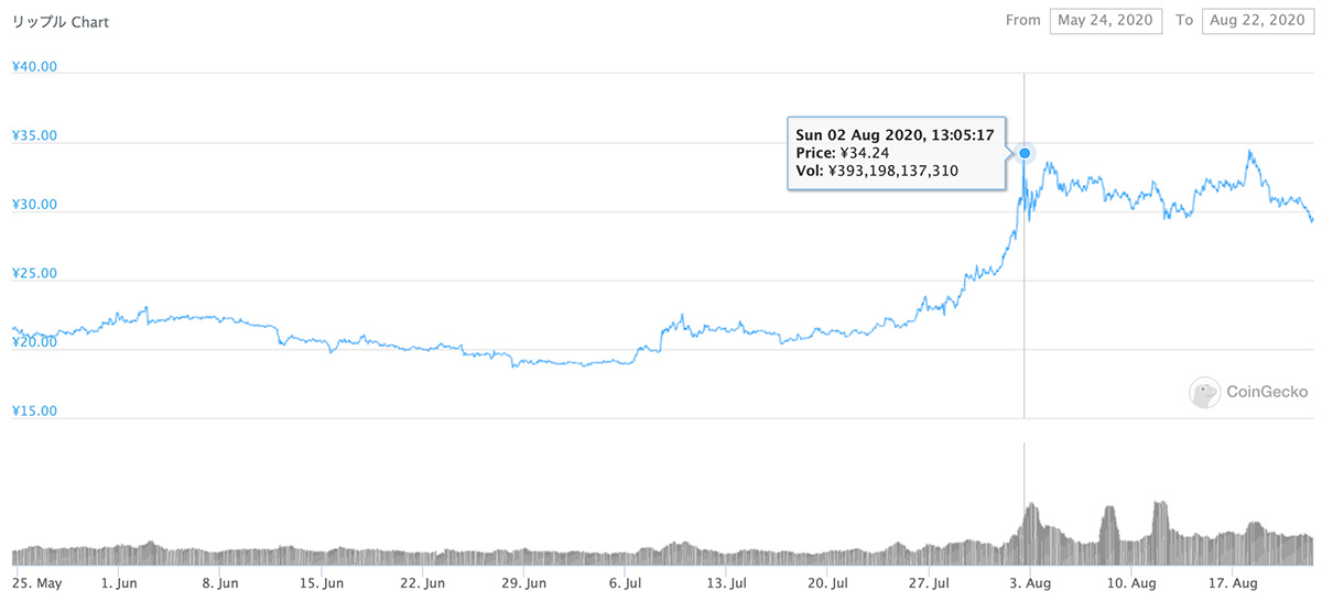 2020年5月24日〜2020年8月22日 XRPのチャート(引用:coingecko.com)
