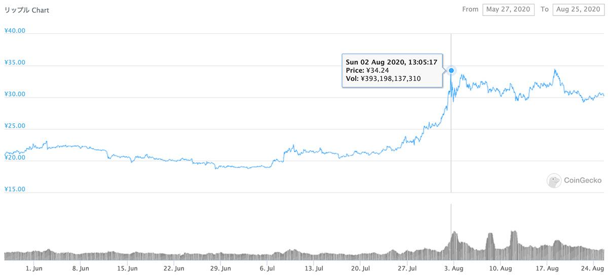 2020年5月27日〜2020年8月25日 XRPのチャート(引用:coingecko.com)